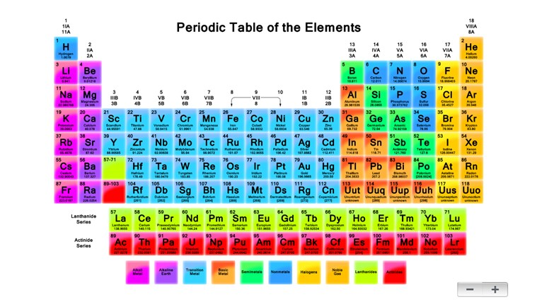 New cute periodic table app periodic table app cute modern chemistry table periodic periodic table table the periodic your urtaz Choice Image