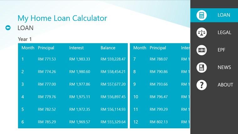 Richmond loan calculator