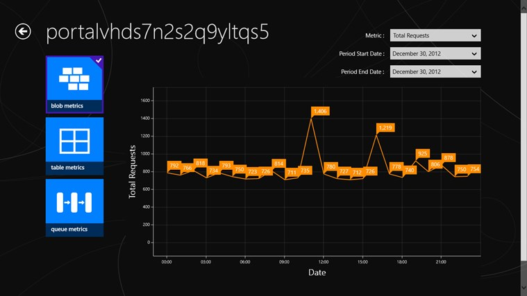 Azure Storage Metrics screen shot 0