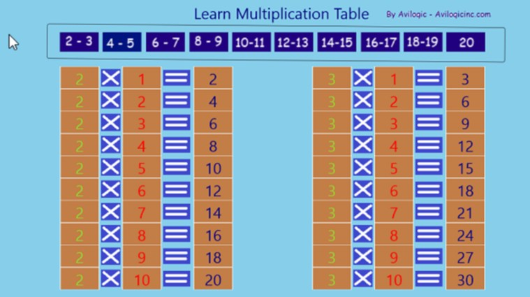 how to learn multiplication tables easily