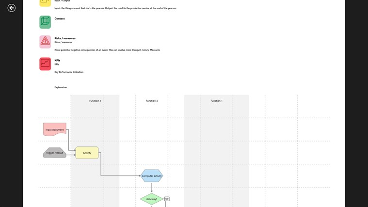 Process Modeller screen shot 2