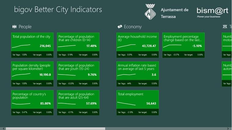 bigov Better City Indicators screen shot 0