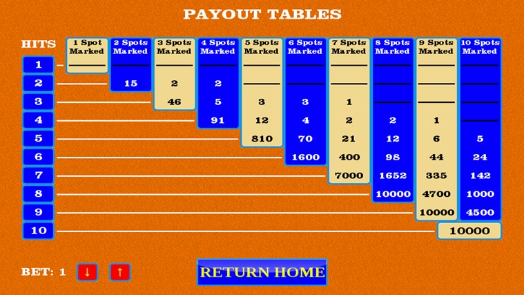 keno casino payouts