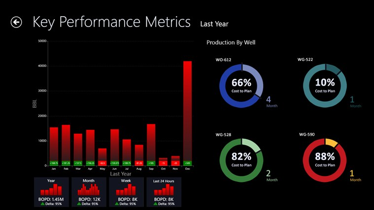 Oil & Gas Business Intelligence Framework screen shot 4