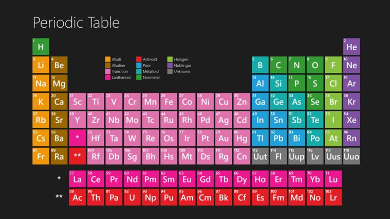 Periodic Table app for Windows in the Windows Store