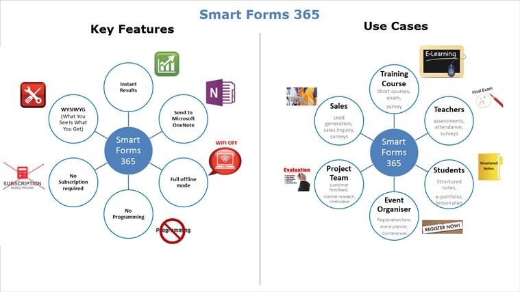 Smart Forms 365 screen shot 0