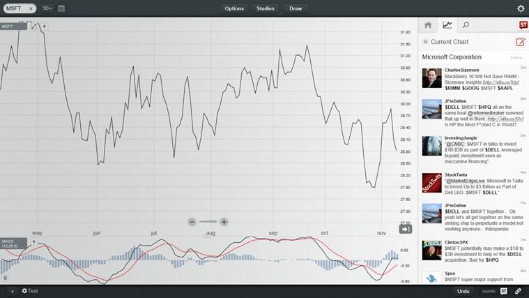 ChartIQ full screenshot
