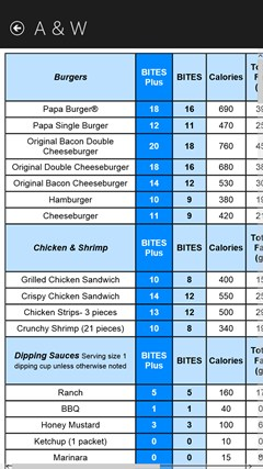 Weight loss 1500 calorie meal plan